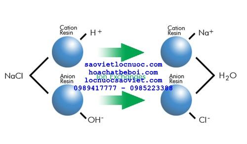 nguyên lý trao đổi ion