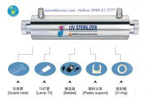 Đèn UV 25w 6GPM cs 1,4 m3/h
