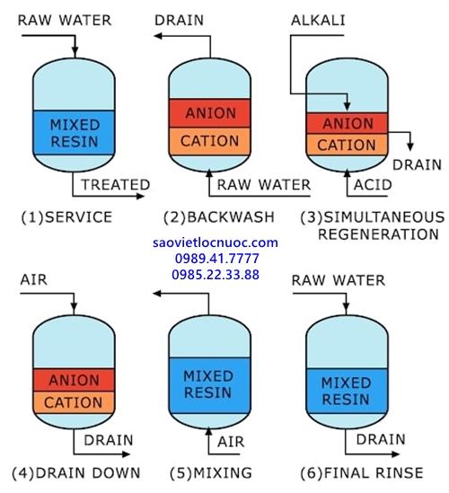 Tái sinh nhựa trao đổi ion hỗn hợp mixbed